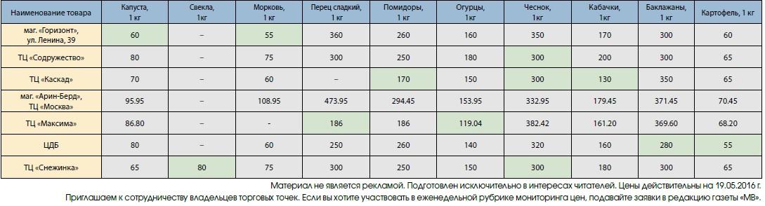 цены_овощи